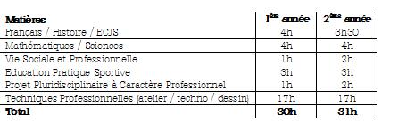 tableau matières cap mbc